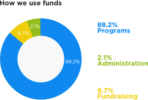 Circle chart - How we use funds: 88.2% Programs, 2.1% Administration and 9.7% Fundraising.